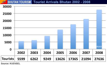 Impact of tourism in bhutan