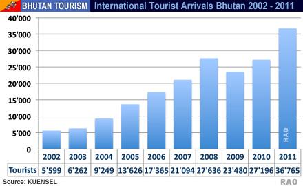 Bhutan Economy - overview
