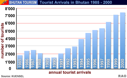 increase of tourists