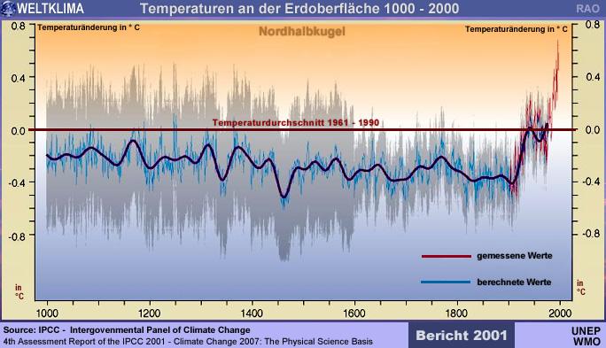 Raonline Edu  Berichte  U00fcber Den Klimawandel