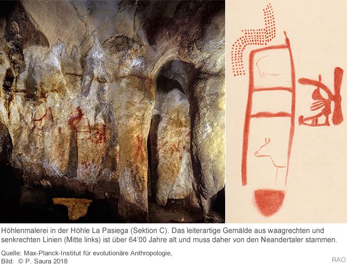 Methode der Datierung von Fossilien und Artefakten