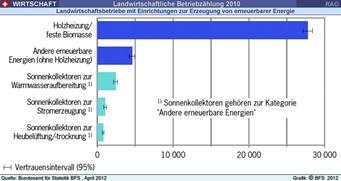 Landwirtschaftliche betriebe erneuerbare energien 2010