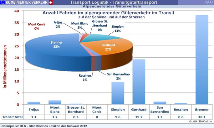 RAOnline EDU Kombinierter Verkehr - Transitgüterverkehr durch die ...