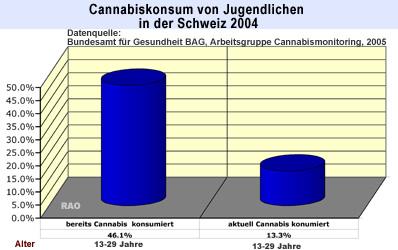 Schweiz Cannabiskonsum