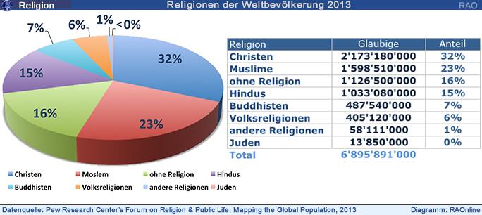 religionen weltweit anzahl