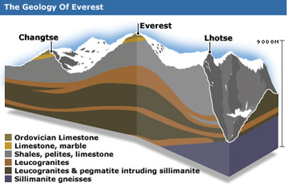 Raonline Nepal Nepal S Geology The Geology Of Mount